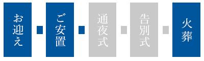 お迎え→ご安置→火葬