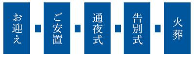 お迎え→ご安置→通夜式→告別式→火葬